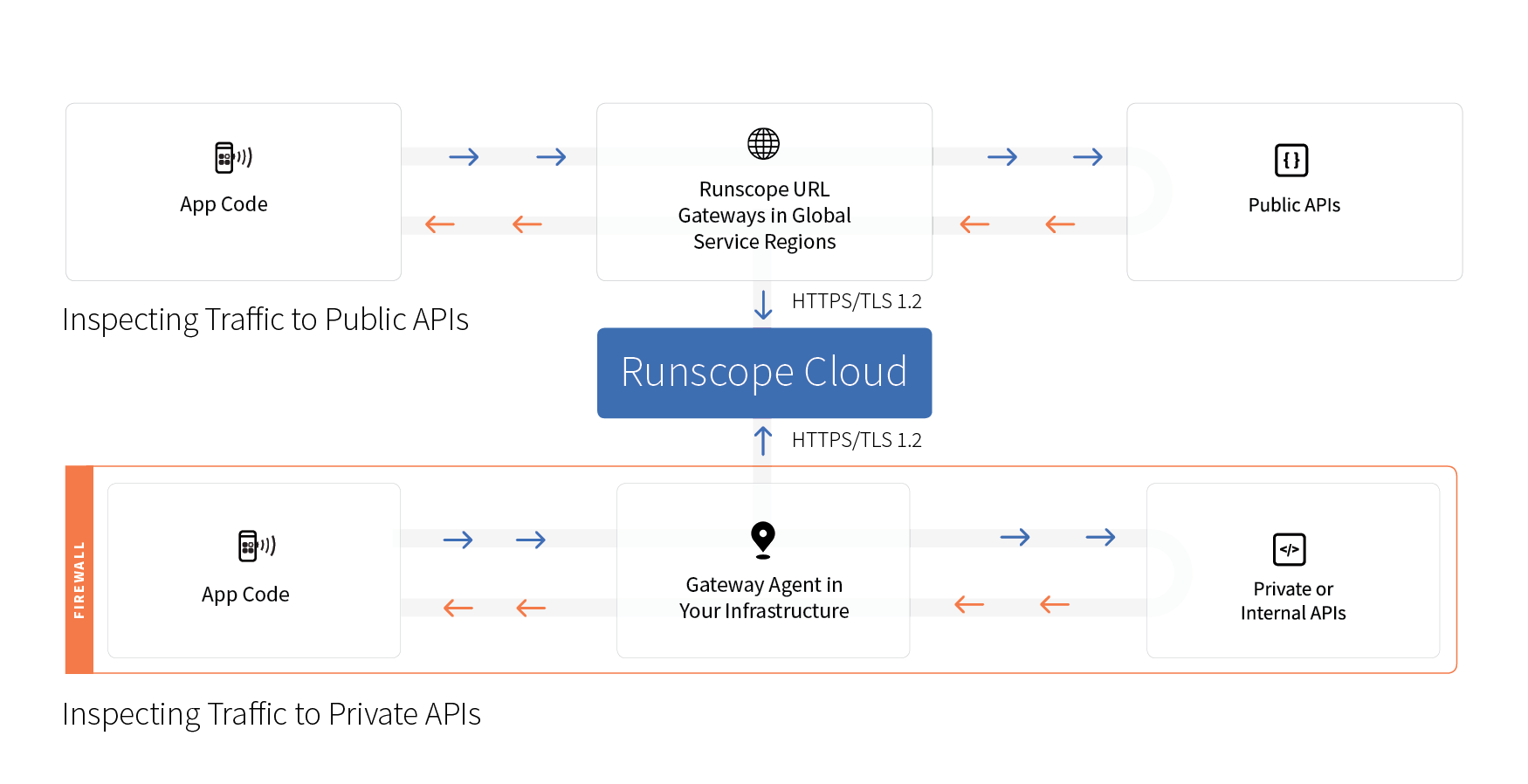 How Runscope Gateway Agent works